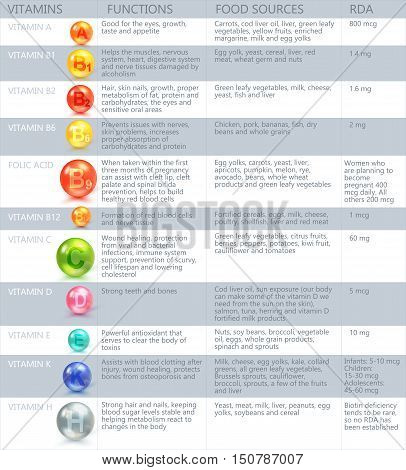 Infographic List Of Vitamins