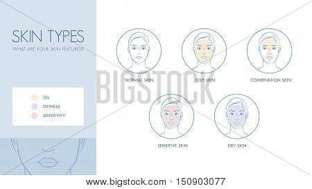 Skin types and differences skincare and dermatology concept banner