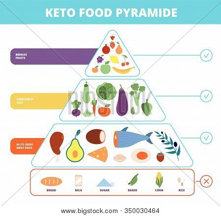 Keto Food. Nutrition Pyramid, Low Carb Foods. Healthy Ketogenic Dieting Diagram. Vector Carbohydrate