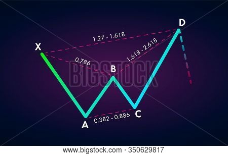 Bearish Butterfly - Trading Harmonic Patterns In The Currency Markets. Bearish Formation Price Figur