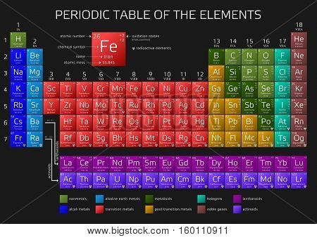 Periodic Table of the Elements with atomic number weight and symbol - vector illustration (with new elements 2016) poster