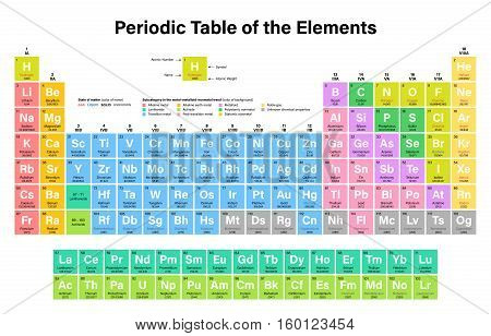periodic table of the elements vector illustration shows atomic number symbol name - Periodic Table Of Elements Vector