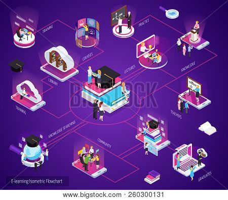E-learning Distance Home Study Online Education Glow Isometric Flowchart With Virtual Library Traini