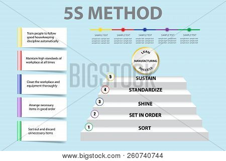 Corporate Presentation Showing 5s Methodology In  Lean Manufacturing  As A Staircase. You Can Write