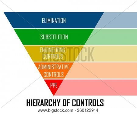 Hierarchy of controls in reverse pyramid