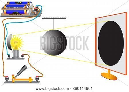 A Physical Experiment To Study The Topic Is The Propagation Of Light In Space, The Law Of The Straig
