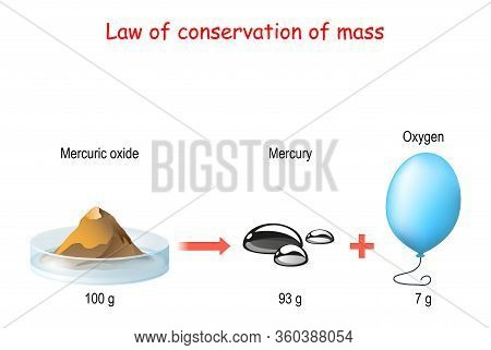 Law Of Conservation Of Mass. Principle Of Mass Conservation States. Law Of Conservation Of Mass Duri