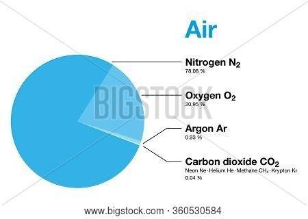 Air, Composition Of Earths Atmosphere By Volume, Excluding Water Vapor. Dry Air Contains Nitrogen, O
