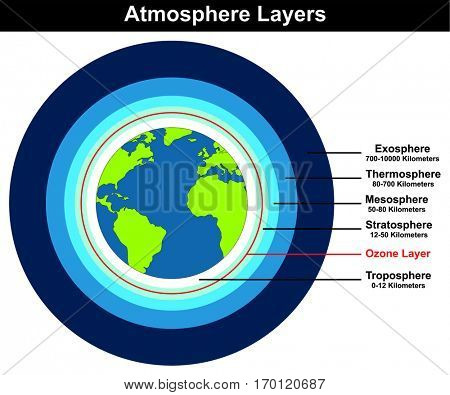 Atmosphere Layers structure of earth globe approximate thickness length in kilometers diagram with ozone layer troposhere stratosphere mesosphere thermosphere exosphere for education explanation