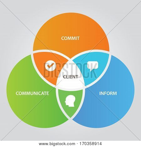 Client relationship business concept of communication with customer three circle overlap vector