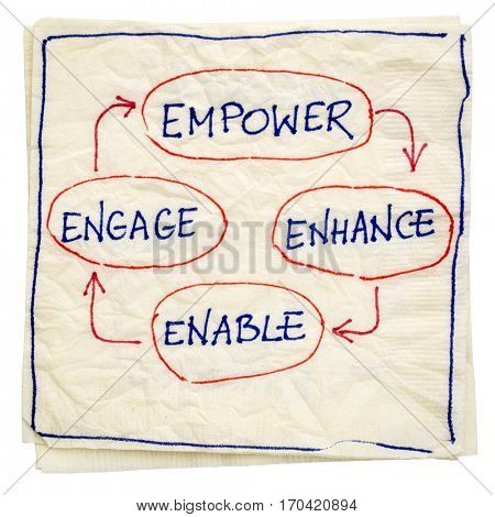 empower, enhance, enable and engage - business concept - isolated napkin doodle