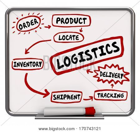 Logistics Shipping Delivery Tracking Process System Workflow 3d Illustration