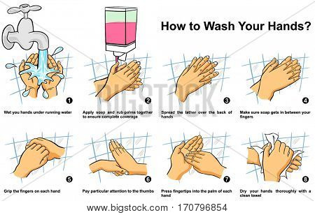 How to Clean Your Hand step by step infographic illustration correct way and instructions to wash them by water liquid soap lather complete coverage of all surfaces for medical education awareness