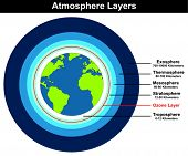 Atmosphere Layers structure of earth globe approximate thickness length in kilometers diagram with ozone layer troposhere stratosphere mesosphere thermosphere exosphere for education explanation poster