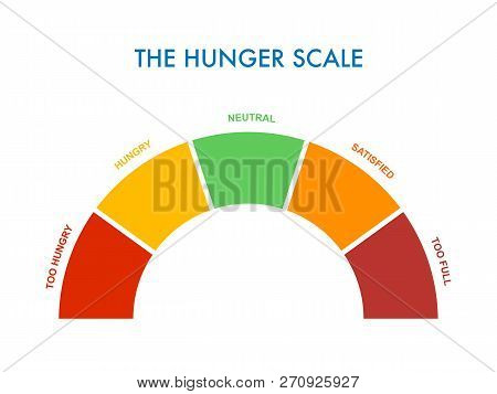 Hunger-fullness Scale 0 To 5 For Intuitive And Mindful Eating And Diet Control. Arch Chart Indicatin
