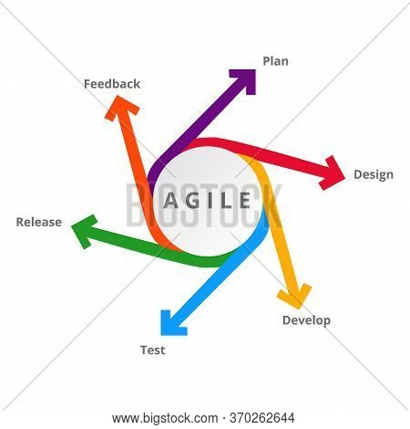 Agile Diagram With Elements For Development Methods Modern Flat Style Vector Illustration