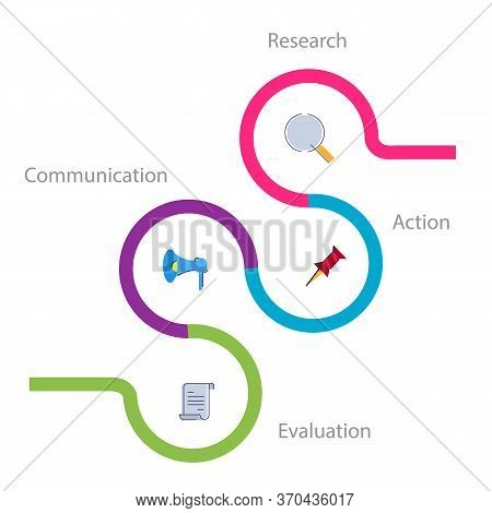 Race Acronym Of Research Action Communication Evaluation Process Pr Public Relations Info Graphics S