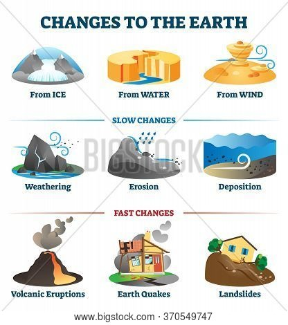 Changes To The Earth Environment Labeled Collection Vector Illustration. Ecosystem Development Effec