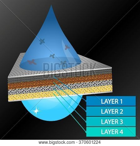 Filtering A Drop Of Water Through Filter Layers
