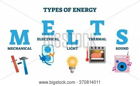 Types Of Energy In Melts Scheme Vector Illustration. Labeled Power Form Acronym Explanation. Mechani