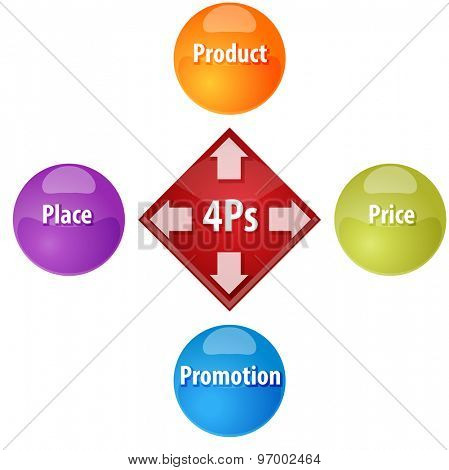 Business strategy concept infographic diagram illustration of 4Ps Marketing Mix