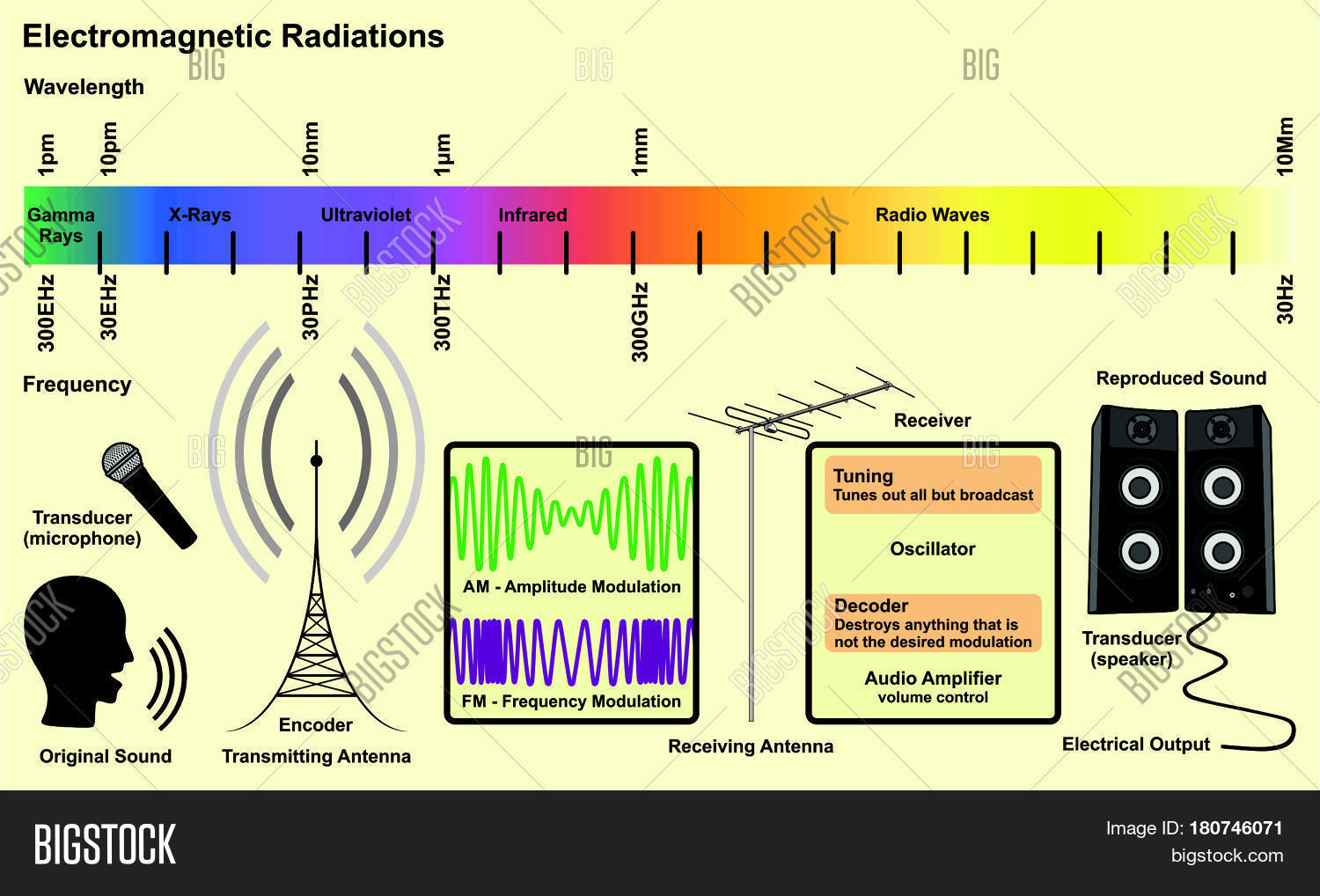 an overview of the wavelength concept of gamma rays Lesson summary uv light is a type of radiation that is all around us even what are gamma rays what is ultraviolet light - definition, wavelength & uses.