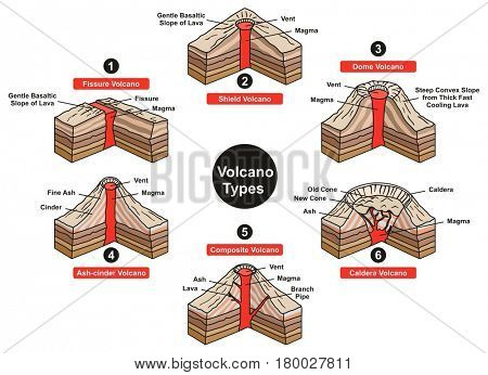 Volcano Types Infographic Diagram including fissure shield dome ash cinder composite and caldera with all parts vent slope magma lava for geology science and natural disaster education