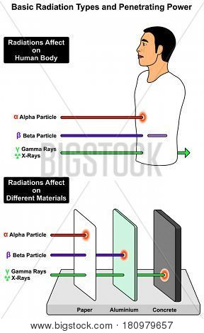 Basic Radiation Types and Penetrating Power infographic Diagram with example of its affect on human body and different materials including alpha beta particles gamma ray xray for science education