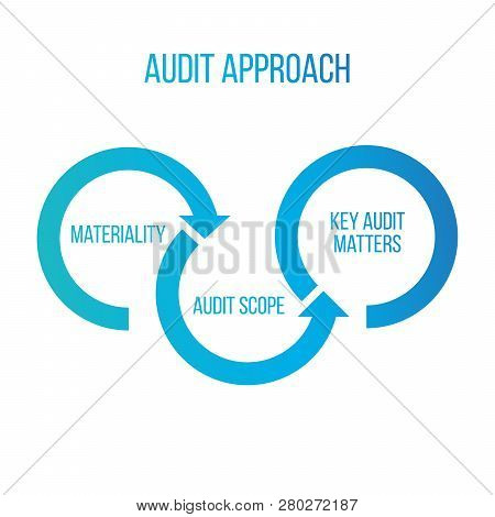 Audit Approach Arrows, Materiality, Audit Scope, Key Audit Matters. Sharing Economy Concept, Financi