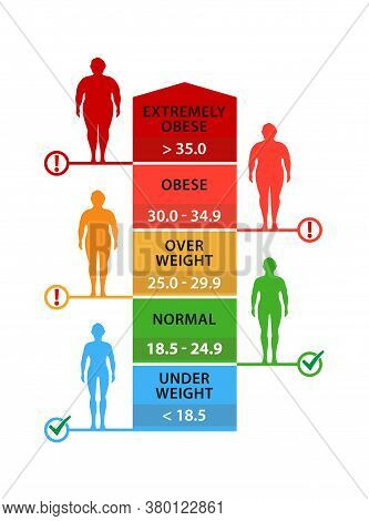 Body Mass Index. Man Silhouettes With Different Obesity Degrees. Weight Loss.