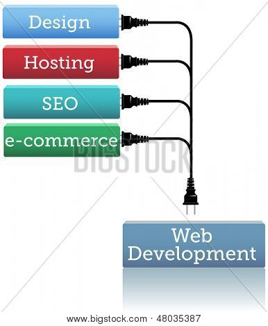 Boxes of webdev services to plug into website development