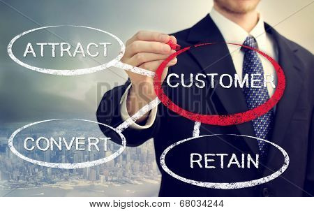 Business Concept Of Attract, Convert, Retain