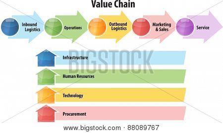 business strategy concept infographic diagram illustration of value chain