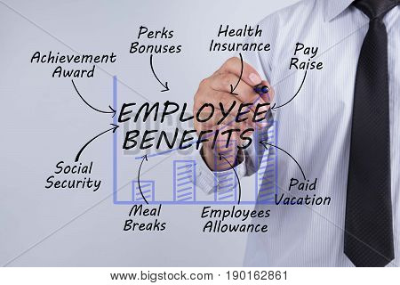 Businessman hand drawing employee benefits Business Concept.