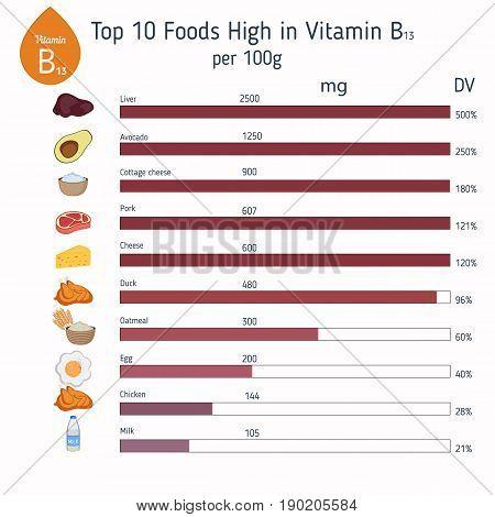 Vitamin B13 Or Orotic Acid Infographic