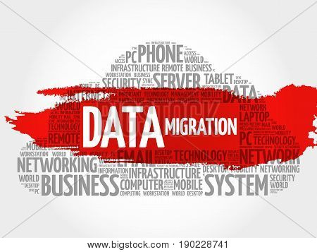 Data Migration Word Cloud Collage
