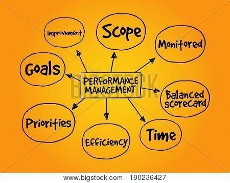 Performance Management, Business Concept