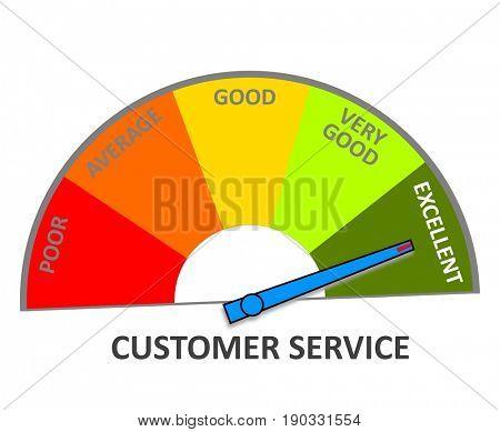 Customer service gauge