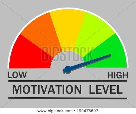 Motivation level gauge