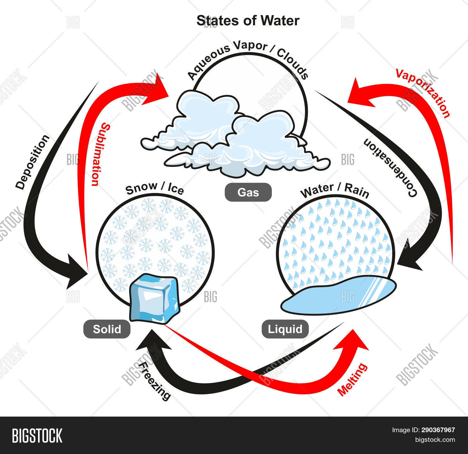 states of water infographic diagram including gas liquid and solid also  showing all processes vaporization condensation