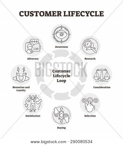 Customer Lifecycle Vector Illustration. Outlined Management Analysis Graph. Multiple Client Related