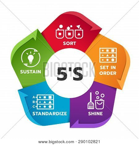 5s Methodology Management Chart Diagram With Sort. Set In Order. Shine. Standardize And Sustain. Vec