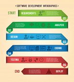 Software development workflow process requirement design deploy paper infographic vector illustration poster