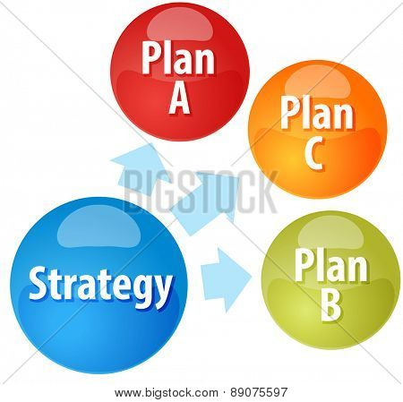 business strategy concept infographic diagram illustration of strategy options planning alternatives