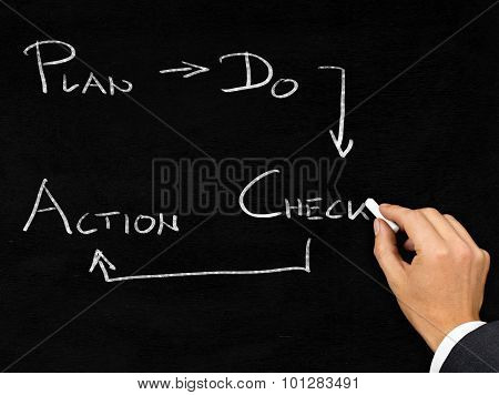 Pdca Schema Written On Blackboard By Businessman