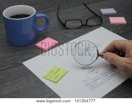 Assessing the risk with a decision flow chart and a magnifying glass poster