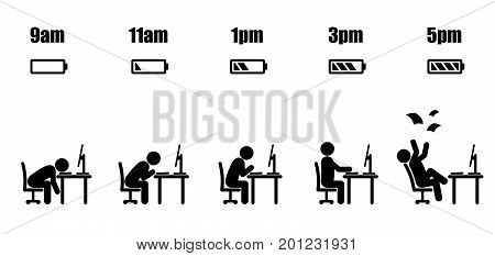 Abstract working hours life cycle from nine am to five pm concept in black stick figure sitting at office desk and battery indicator style on white background