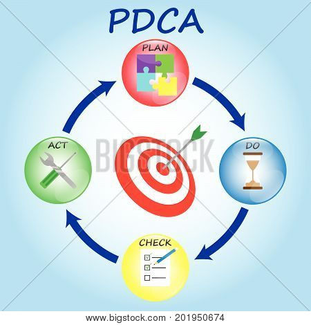 PDCA Diagram Plan Do Check Act As Colorful Crystal Balls Including Icons Inside: Jigsaw Sandglass Paper Checklist With Pencil Wrench & Screwdriver. In The Middle Is Target Bull's Eye.