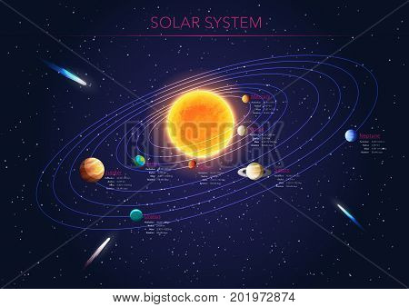 Solar system poster with scientific information, vector