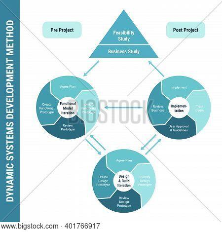 Dynamic Systems Development Method Dsdm, Detailed Framework Process Scheme. Project Management, Prod